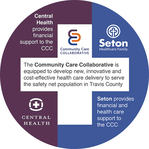 The Community Care Collaborative is equipped to develop new, innovative, and cost-effective health care delivery to serve the safety-net population in Travis County. Seton provides financial and health care support to the CCC. Central Health provides financial support to the CCC.
