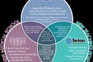 Unveiling CCC's Strategic Plan 2018-20